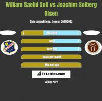 William Saelid Sell vs Joachim Solberg Olsen h2h player stats