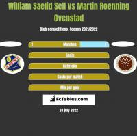 William Saelid Sell vs Martin Roenning Ovenstad h2h player stats