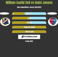 William Saelid Sell vs Quint Jansen h2h player stats