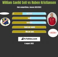 William Saelid Sell vs Ruben Kristiansen h2h player stats