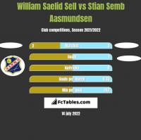 William Saelid Sell vs Stian Semb Aasmundsen h2h player stats