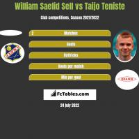 William Saelid Sell vs Taijo Teniste h2h player stats