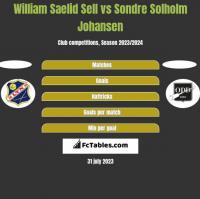William Saelid Sell vs Sondre Solholm Johansen h2h player stats