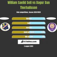 William Saelid Sell vs Dagur Dan Thorhallsson h2h player stats