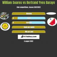 William Soares vs Bertrand Yves Baraye h2h player stats