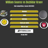 William Soares vs Bozhidar Kraev h2h player stats