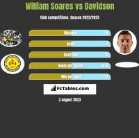 William Soares vs Davidson h2h player stats