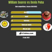 William Soares vs Denis Poha h2h player stats