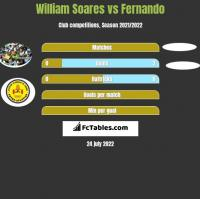 William Soares vs Fernando h2h player stats