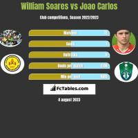 William Soares vs Joao Carlos h2h player stats