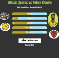 William Soares vs Ruben Ribeiro h2h player stats