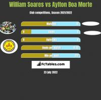 William Soares vs Aylton Boa Morte h2h player stats