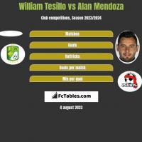 William Tesillo vs Alan Mendoza h2h player stats