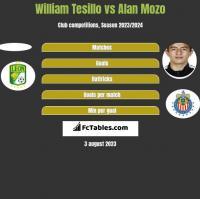 William Tesillo vs Alan Mozo h2h player stats