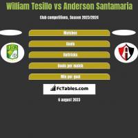 William Tesillo vs Anderson Santamaria h2h player stats
