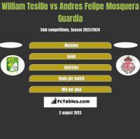 William Tesillo vs Andres Felipe Mosquera Guardia h2h player stats