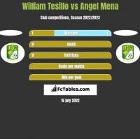 William Tesillo vs Angel Mena h2h player stats