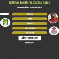 William Tesillo vs Carlos Calvo h2h player stats