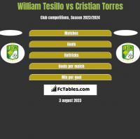 William Tesillo vs Cristian Torres h2h player stats