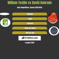William Tesillo vs David Andrade h2h player stats