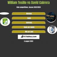 William Tesillo vs David Cabrera h2h player stats