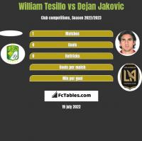 William Tesillo vs Dejan Jakovic h2h player stats