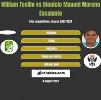 William Tesillo vs Dionicio Manuel Moreno Escalante h2h player stats