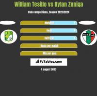 William Tesillo vs Dylan Zuniga h2h player stats