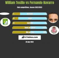 William Tesillo vs Fernando Navarro h2h player stats