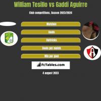 William Tesillo vs Gaddi Aguirre h2h player stats