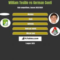 William Tesillo vs German Conti h2h player stats