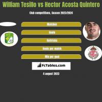 William Tesillo vs Hector Acosta Quintero h2h player stats