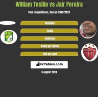 William Tesillo vs Jair Pereira h2h player stats