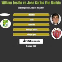 William Tesillo vs Jose Carlos Van Rankin h2h player stats