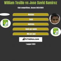 William Tesillo vs Jose David Ramirez h2h player stats