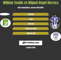 William Tesillo vs Miguel Angel Herrera h2h player stats
