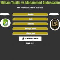 William Tesillo vs Mohammed Abdussalam h2h player stats