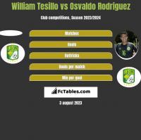 William Tesillo vs Osvaldo Rodriguez h2h player stats