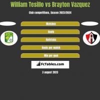William Tesillo vs Brayton Vazquez h2h player stats