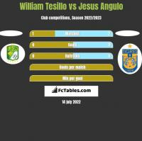 William Tesillo vs Jesus Angulo h2h player stats