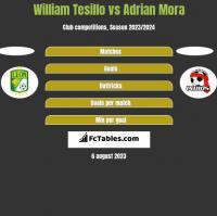 William Tesillo vs Adrian Mora h2h player stats