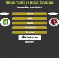 William Tesillo vs Ismael Solorzano h2h player stats