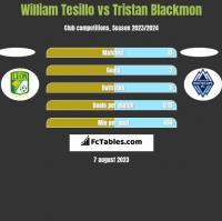 William Tesillo vs Tristan Blackmon h2h player stats