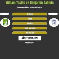 William Tesillo vs Benjamin Galindo h2h player stats