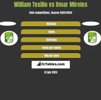 William Tesillo vs Omar Mireles h2h player stats