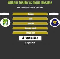 William Tesillo vs Diego Rosales h2h player stats