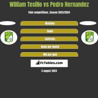 William Tesillo vs Pedro Hernandez h2h player stats