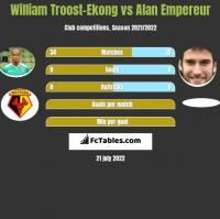 William Troost-Ekong vs Alan Empereur h2h player stats