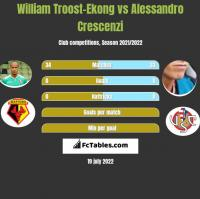 William Troost-Ekong vs Alessandro Crescenzi h2h player stats