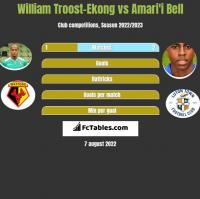 William Troost-Ekong vs Amari'i Bell h2h player stats